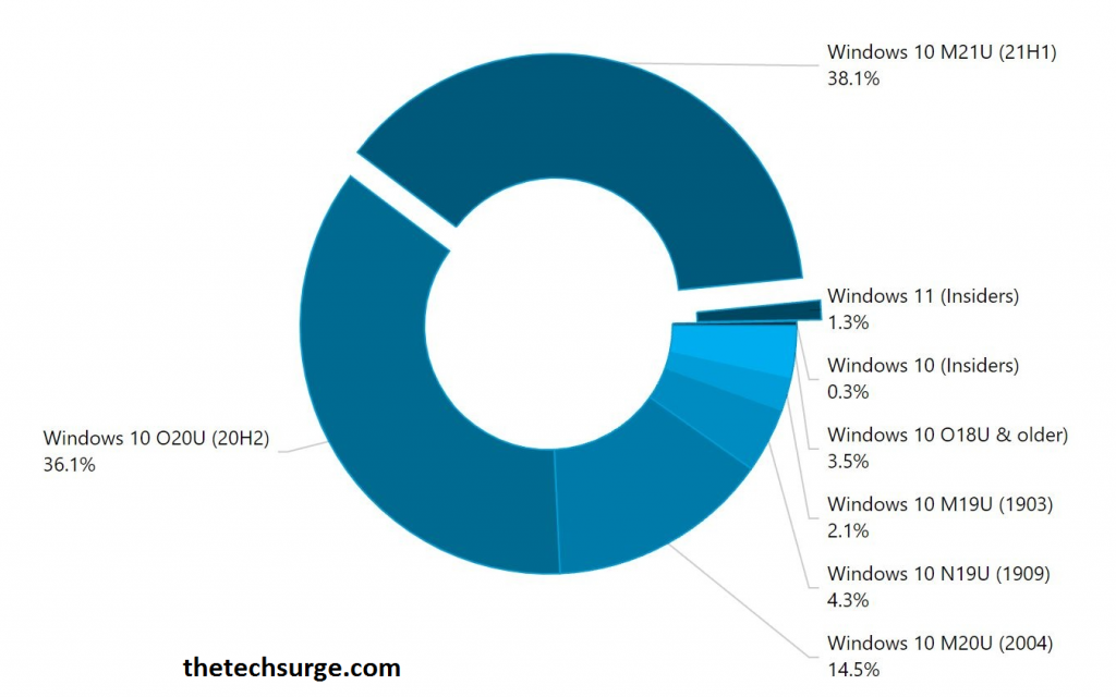Windows 11 Adoption Impresses